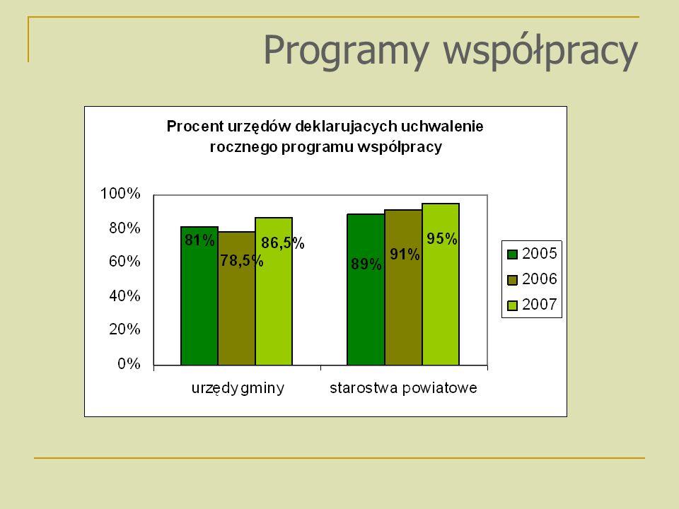 Programy współpracy
