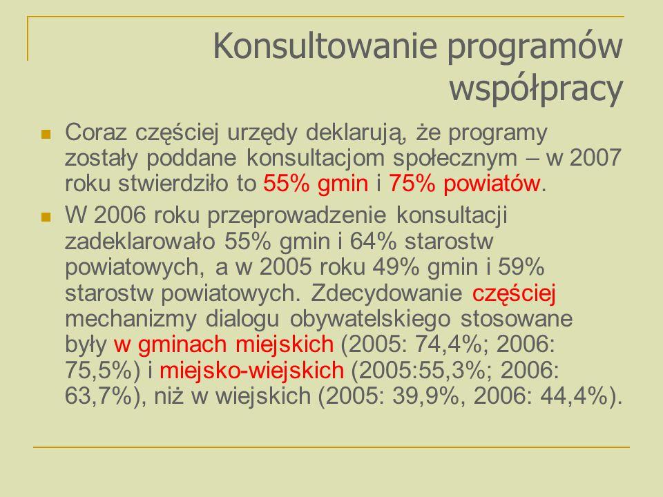 Konsultowanie programów współpracy Coraz częściej urzędy deklarują, że programy zostały poddane konsultacjom społecznym – w 2007 roku stwierdziło to 55% gmin i 75% powiatów.