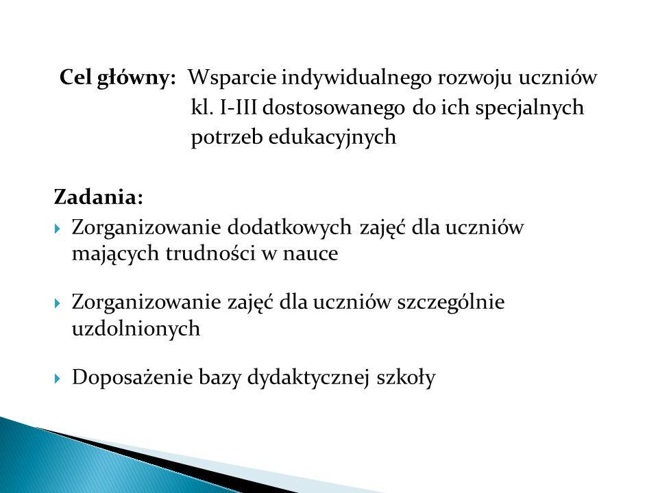 Projektodawca: Dyrektor Prowadzący Szkołę Podstawową im.