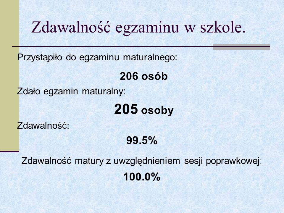 Zdawalność egzaminu w szkole.