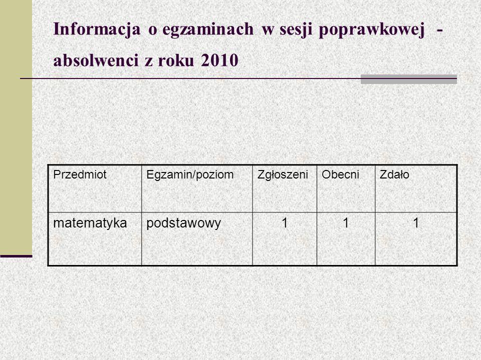 Informacja o egzaminach w sesji poprawkowej - absolwenci z roku 2010 PrzedmiotEgzamin/poziomZgłoszeniObecniZdało matematykapodstawowy111