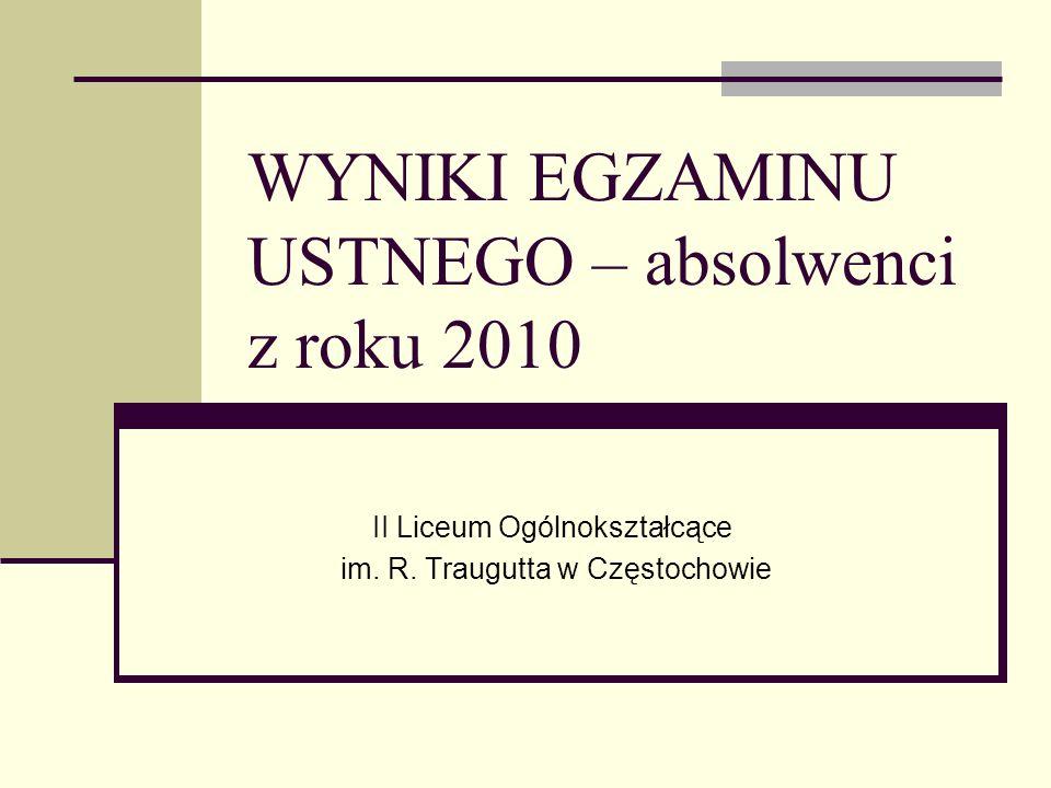 WYNIKI EGZAMINU USTNEGO – absolwenci z roku 2010 II Liceum Ogólnokształcące im.