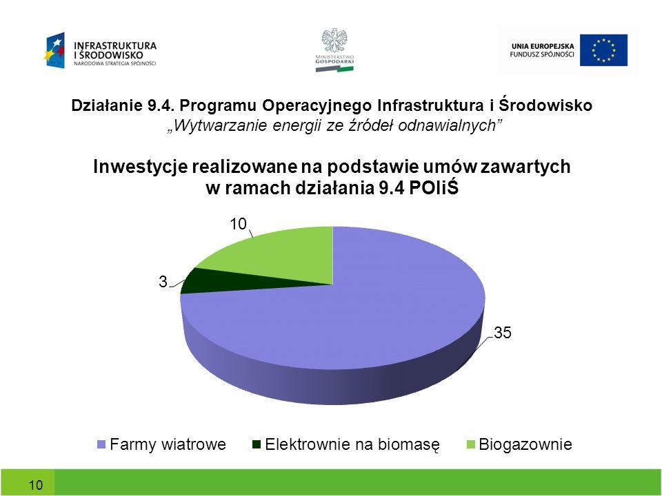 Działanie 9.4. Programu Operacyjnego Infrastruktura i Środowisko Wytwarzanie energii ze źródeł odnawialnych 10