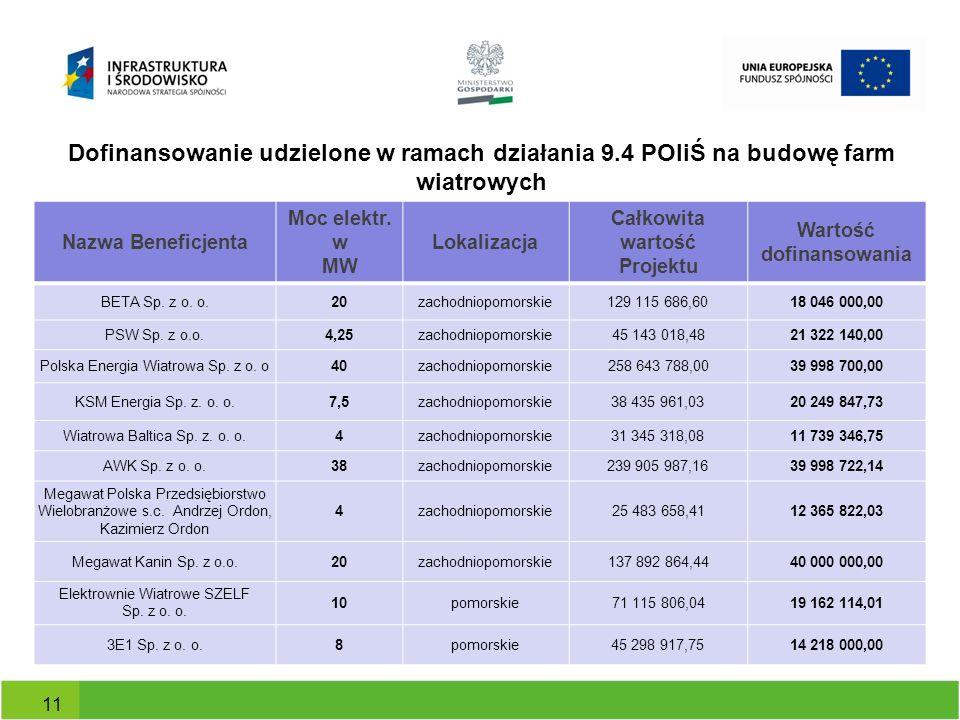 Dofinansowanie udzielone w ramach działania 9.4 POIiŚ na budowę farm wiatrowych Nazwa Beneficjenta Moc elektr. w MW Lokalizacja Całkowita wartość Proj