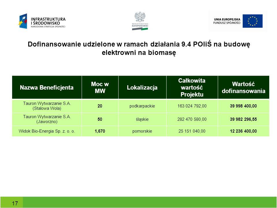Dofinansowanie udzielone w ramach działania 9.4 POIiŚ na budowę elektrowni na biomasę 17 Nazwa Beneficjenta Moc w MW Lokalizacja Całkowita wartość Pro