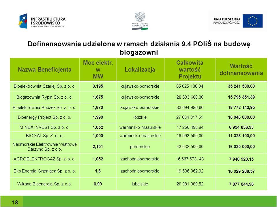 Dofinansowanie udzielone w ramach działania 9.4 POIiŚ na budowę biogazowni Nazwa Beneficjenta Moc elektr. w MW Lokalizacja Całkowita wartość Projektu