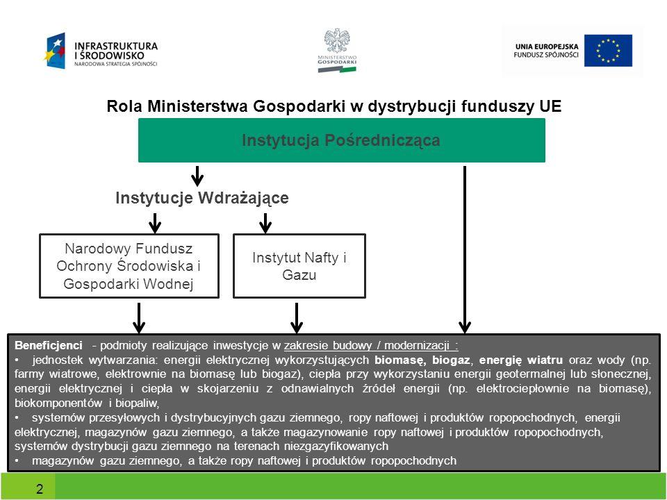 Program Operacyjny Infrastruktura i Środowisko Instytucja udzielająca wsparcia Nazwa i numer działania Priorytet Narodowy Fundusz Ochrony Środowiska i Gospodarki Wodnej 9.1 Wysokosprawne wytwarzanie energii IX Infrastruktura energetyczna przyjazna środowisku i efektywność energetyczna 9.2 9.3 Ministerstwo Gospodarki Departament Funduszy Europejskich 9.4 Wytwarzanie energii ze źródeł odnawialnych 9.5 9.6 3 Program Operacyjny Infrastruktura i Środowisko Finansowanie inwestycji polegających na produkcji energii elektrycznej i / lub cieplnej z Odnawialnych Źródeł Energii