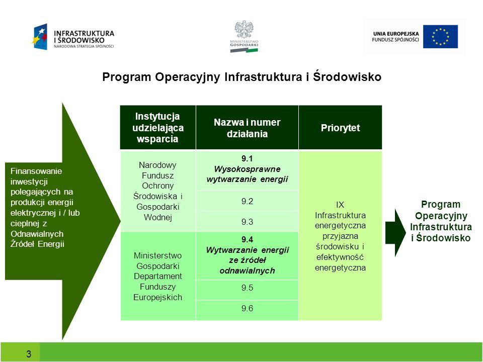 Program Operacyjny Infrastruktura i Środowisko Instytucja udzielająca wsparcia Nazwa i numer działania Priorytet Narodowy Fundusz Ochrony Środowiska i
