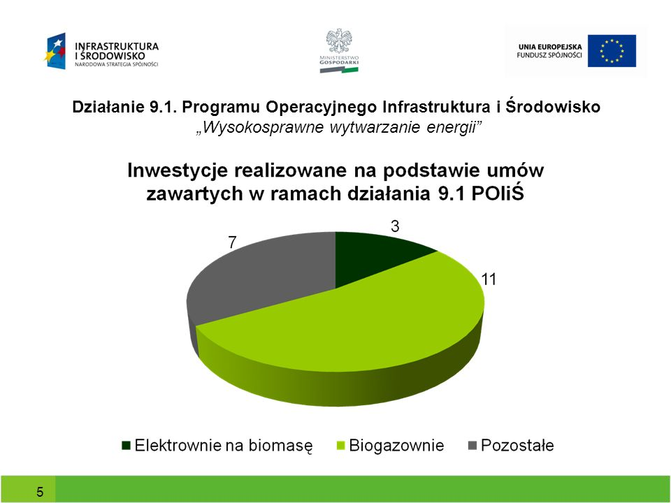 Dofinansowanie udzielone w ramach działania 9.1 POIiŚ na budowę biogazowni Nazwa Beneficjenta Moc w MW elektr./ciepl.
