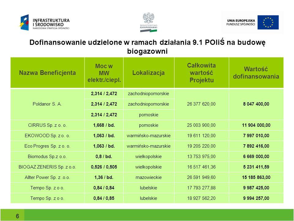 Dofinansowanie udzielone w ramach działania 9.1 POIiŚ na budowę biogazowni Nazwa Beneficjenta Moc w MW elektr./ciepl. Lokalizacja Całkowita wartość Pr