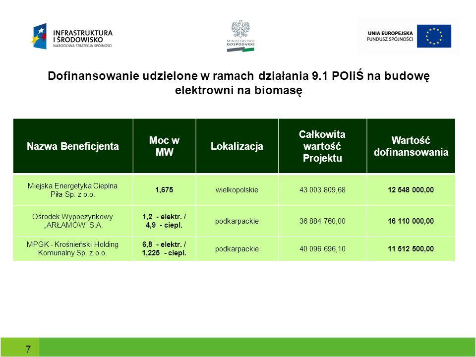 Dofinansowanie udzielone w ramach działania 9.1 POIiŚ na budowę elektrowni na biomasę Nazwa Beneficjenta Moc w MW Lokalizacja Całkowita wartość Projek