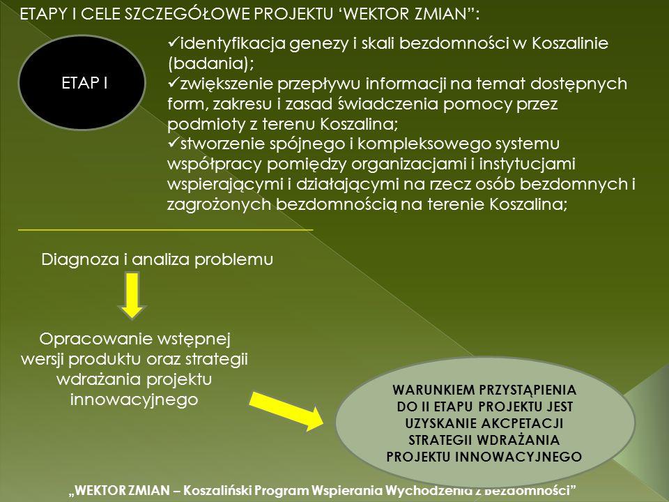 WEKTOR ZMIAN – Koszaliński Program Wspierania Wychodzenia z Bezdomności ETAPY I CELE SZCZEGÓŁOWE PROJEKTU WEKTOR ZMIAN: identyfikacja genezy i skali bezdomności w Koszalinie (badania); zwiększenie przepływu informacji na temat dostępnych form, zakresu i zasad świadczenia pomocy przez podmioty z terenu Koszalina; stworzenie spójnego i kompleksowego systemu współpracy pomiędzy organizacjami i instytucjami wspierającymi i działającymi na rzecz osób bezdomnych i zagrożonych bezdomnością na terenie Koszalina; ETAP I Diagnoza i analiza problemu Opracowanie wstępnej wersji produktu oraz strategii wdrażania projektu innowacyjnego WARUNKIEM PRZYSTĄPIENIA DO II ETAPU PROJEKTU JEST UZYSKANIE AKCPETACJI STRATEGII WDRAŻANIA PROJEKTU INNOWACYJNEGO