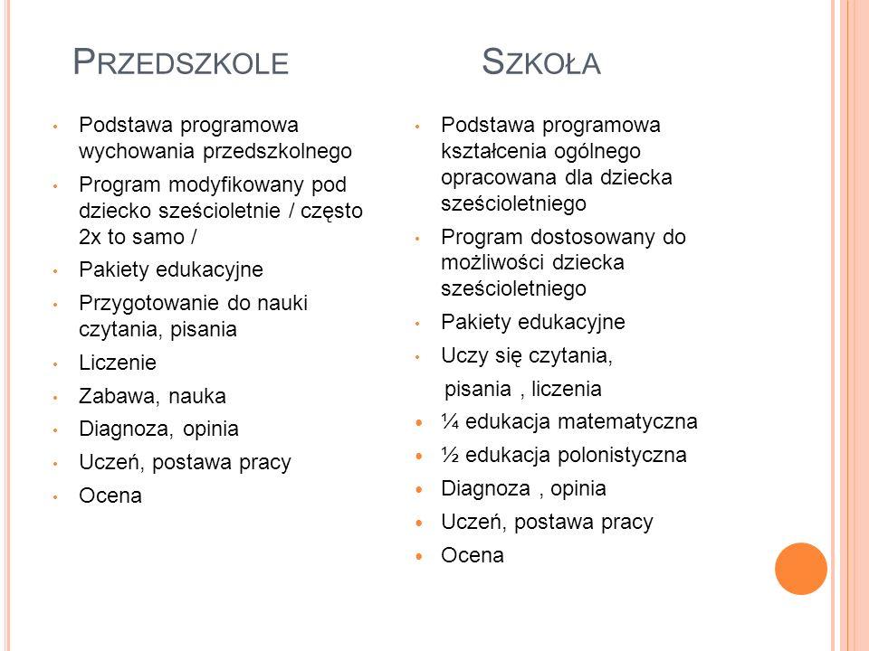 P RZEDSZKOLE S ZKOŁA Podstawa programowa wychowania przedszkolnego Program modyfikowany pod dziecko sześcioletnie / często 2x to samo / Pakiety edukacyjne Przygotowanie do nauki czytania, pisania Liczenie Zabawa, nauka Diagnoza, opinia Uczeń, postawa pracy Ocena Podstawa programowa kształcenia ogólnego opracowana dla dziecka sześcioletniego Program dostosowany do możliwości dziecka sześcioletniego Pakiety edukacyjne Uczy się czytania, pisania, liczenia ¼ edukacja matematyczna ½ edukacja polonistyczna Diagnoza, opinia Uczeń, postawa pracy Ocena