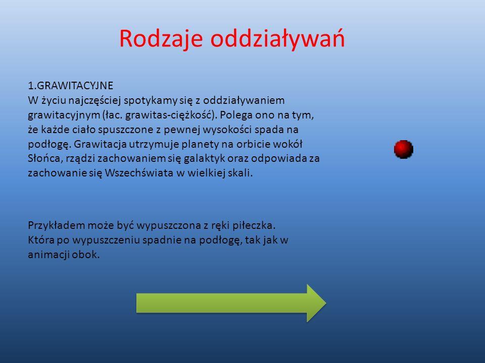 Rodzaje oddziaływań 1.GRAWITACYJNE W życiu najczęściej spotykamy się z oddziaływaniem grawitacyjnym (łac. grawitas-ciężkość). Polega ono na tym, że ka