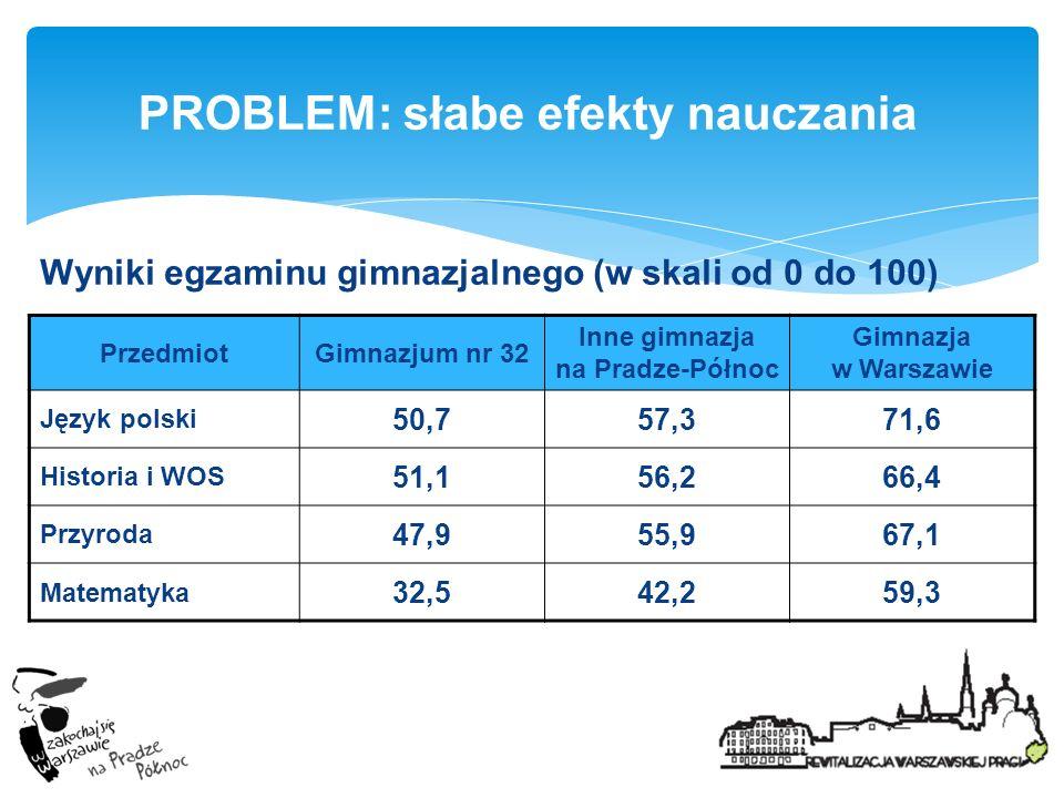 PROBLEM: słabe efekty nauczania Wyniki egzaminu gimnazjalnego (w skali od 0 do 100) PrzedmiotGimnazjum nr 32 Inne gimnazja na Pradze-Północ Gimnazja w