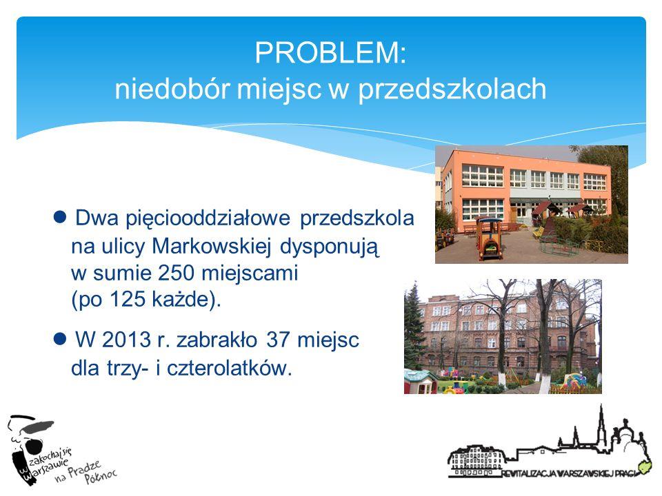 PROBLEM: niedobór miejsc w przedszkolach Dwa pięciooddziałowe przedszkola na ulicy Markowskiej dysponują w sumie 250 miejscami (po 125 każde). W 2013
