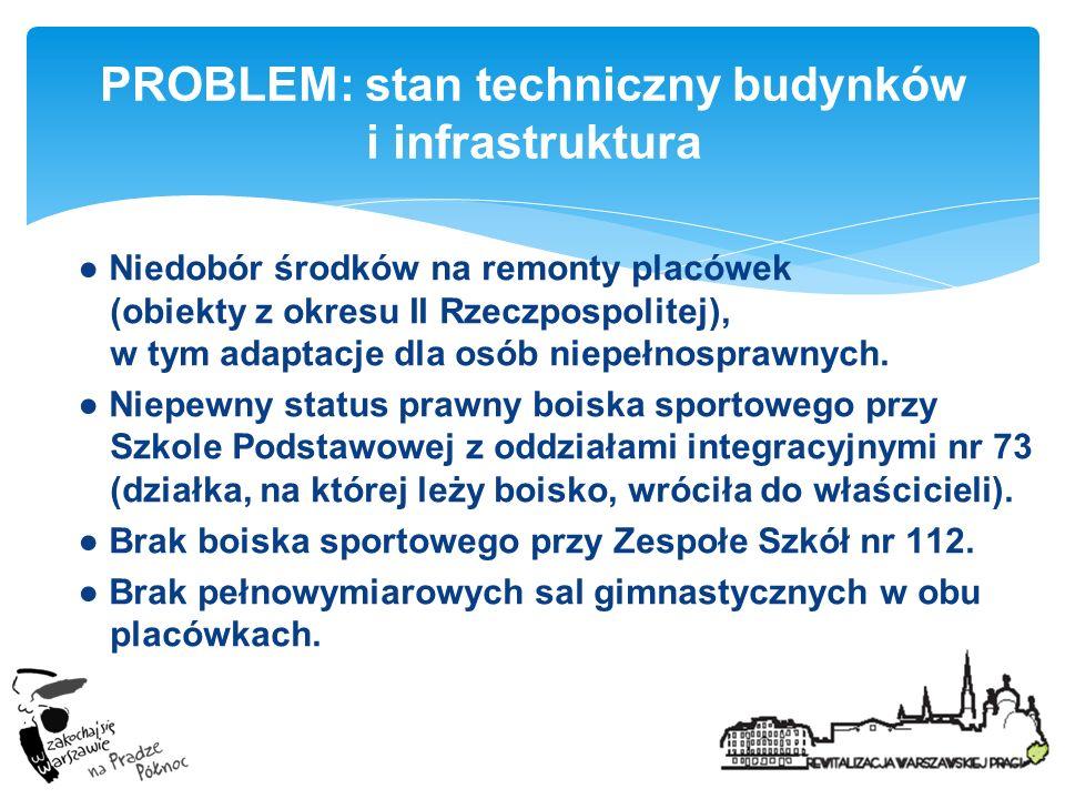 PROBLEM: stan techniczny budynków i infrastruktura Niedobór środków na remonty placówek (obiekty z okresu II Rzeczpospolitej), w tym adaptacje dla osó