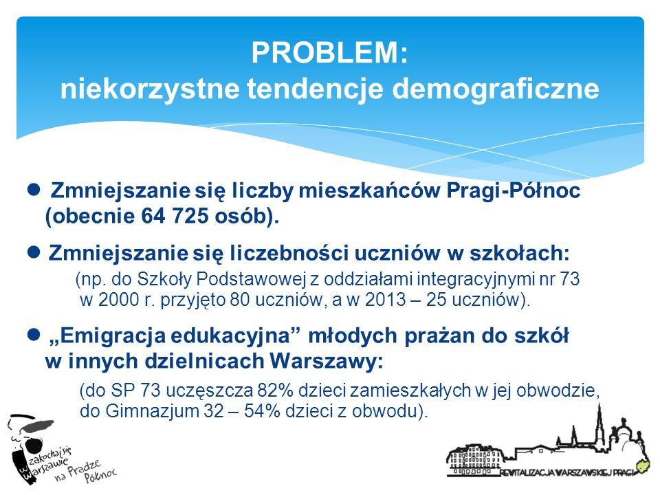 PROBLEM: niekorzystne tendencje demograficzne Zmniejszanie się liczby mieszkańców Pragi-Północ (obecnie 64 725 osób). Zmniejszanie się liczebności ucz