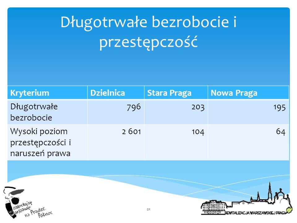 KryteriumDzielnicaStara PragaNowa Praga Długotrwałe bezrobocie 796203195 Wysoki poziom przestępczości i naruszeń prawa 2 60110464 21 Długotrwałe bezro