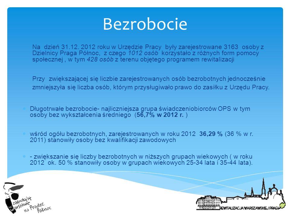 Bezrobocie Na dzień 31.12. 2012 roku w Urzędzie Pracy były zarejestrowane 3163 osoby z Dzielnicy Praga Północ, z czego 1012 osób korzystało z różnych