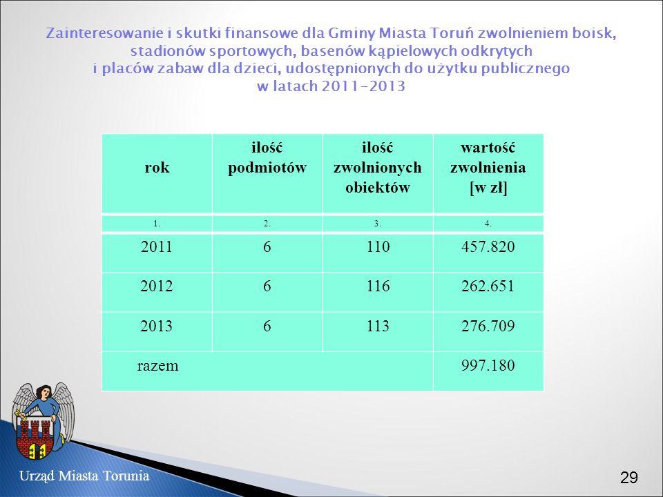 Zainteresowanie i skutki finansowe dla Gminy Miasta Toruń zwolnieniem boisk, stadionów sportowych, basenów kąpielowych odkrytych i placów zabaw dla dz