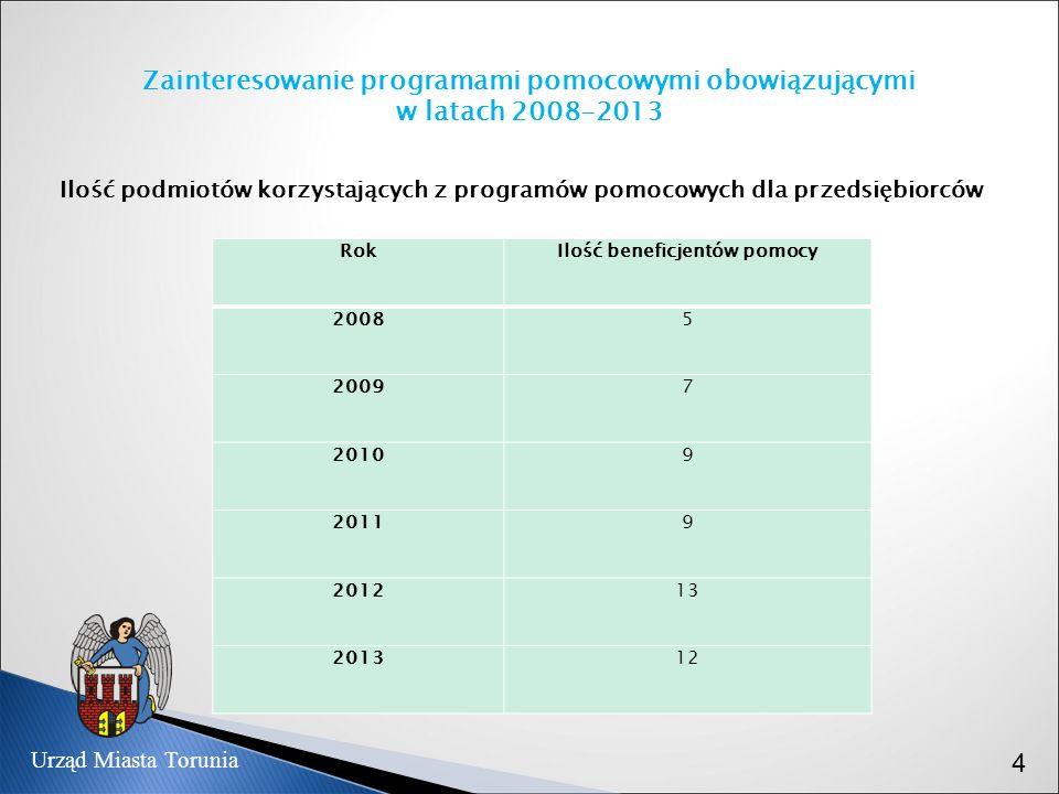 Zainteresowanie programami pomocowymi obowiązującymi w latach 2008-2013 Ilość podmiotów korzystających z programów pomocowych dla przedsiębiorców Rok