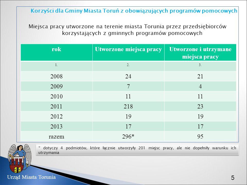 Miejsca pracy utworzone na terenie miasta Torunia przez przedsiębiorców korzystających z gminnych programów pomocowych Korzyści dla Gminy Miasta Toruń