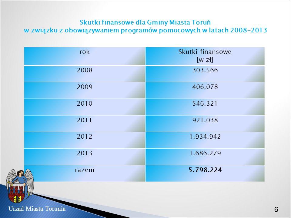 Skutki finansowe dla Gminy Miasta Toruń w związku z obowiązywaniem programów pomocowych w latach 2008-2013 rokSkutki finansowe [w zł] 2008303.566 2009