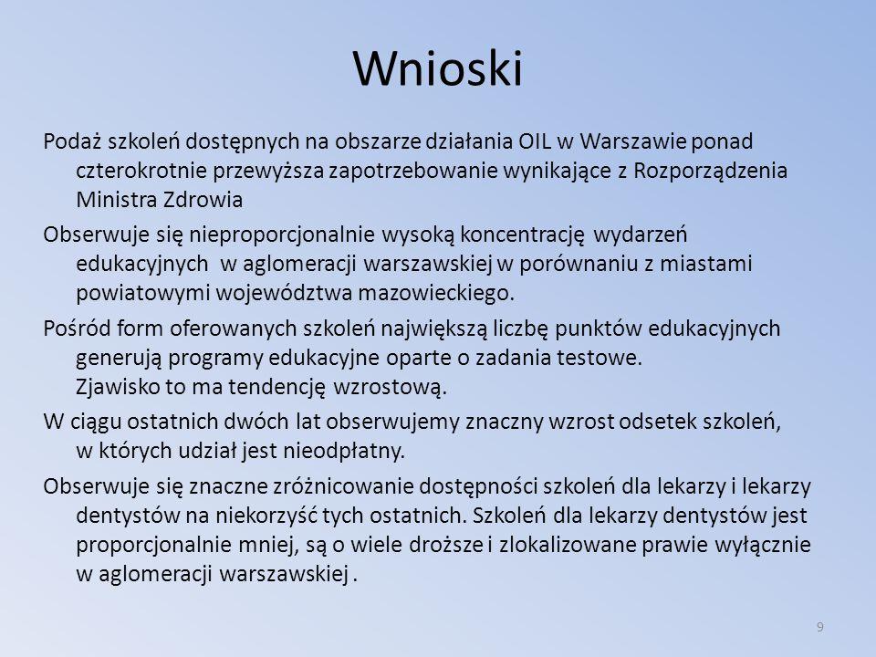 Wnioski Podaż szkoleń dostępnych na obszarze działania OIL w Warszawie ponad czterokrotnie przewyższa zapotrzebowanie wynikające z Rozporządzenia Mini