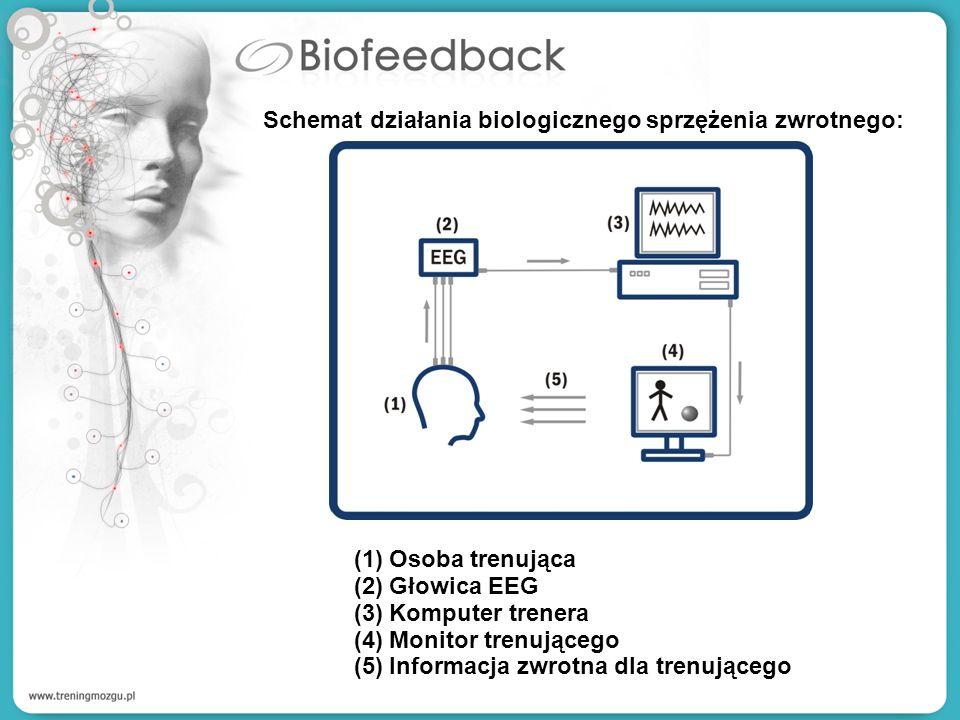 Schemat działania biologicznego sprzężenia zwrotnego: (1)Osoba trenująca (2)Głowica EEG (3)Komputer trenera (4)Monitor trenującego (5)Informacja zwrot