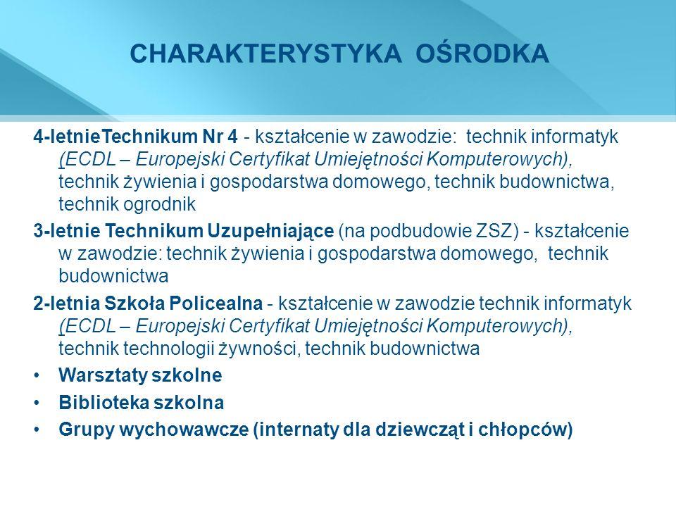 CHARAKTERYSTYKA OŚRODKA 4-letnieTechnikum Nr 4 - kształcenie w zawodzie: technik informatyk (ECDL – Europejski Certyfikat Umiejętności Komputerowych), technik żywienia i gospodarstwa domowego, technik budownictwa, technik ogrodnik 3-letnie Technikum Uzupełniające (na podbudowie ZSZ) - kształcenie w zawodzie: technik żywienia i gospodarstwa domowego, technik budownictwa 2-letnia Szkoła Policealna - kształcenie w zawodzie technik informatyk (ECDL – Europejski Certyfikat Umiejętności Komputerowych), technik technologii żywności, technik budownictwa Warsztaty szkolne Biblioteka szkolna Grupy wychowawcze (internaty dla dziewcząt i chłopców)