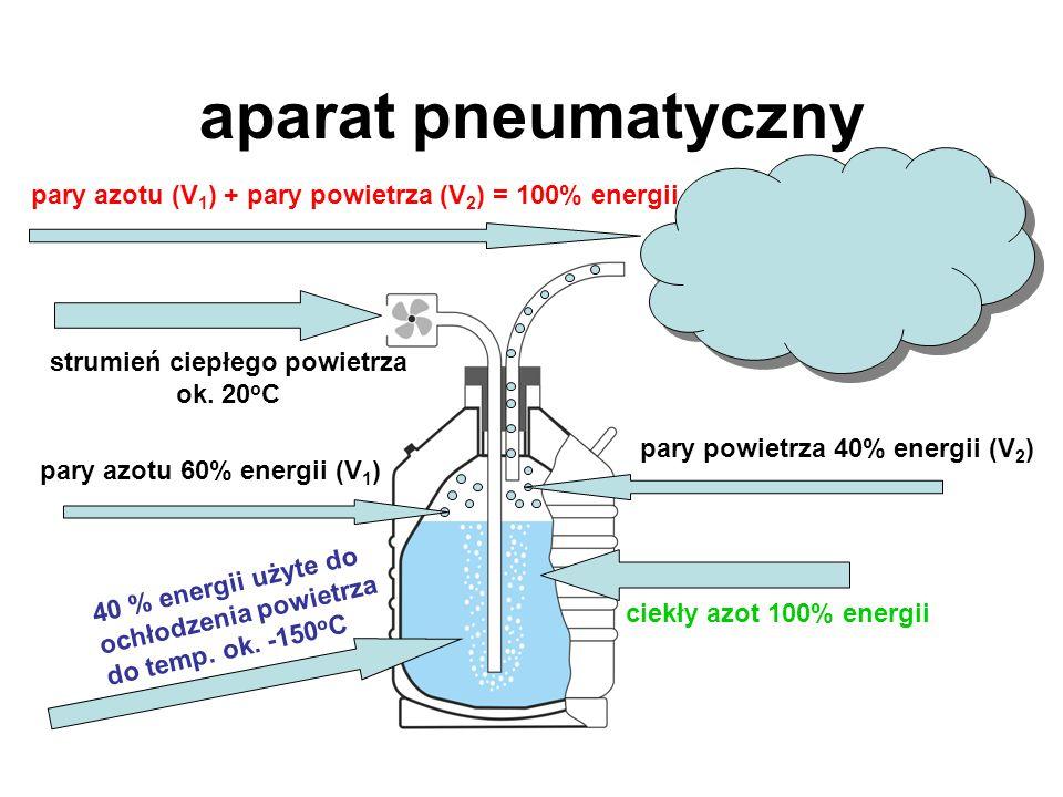 aparat pneumatyczny ciekły azot 100% energii strumień ciepłego powietrza ok. 20 o C 40 % energii użyte do ochłodzenia powietrza do temp. ok. -150 o C