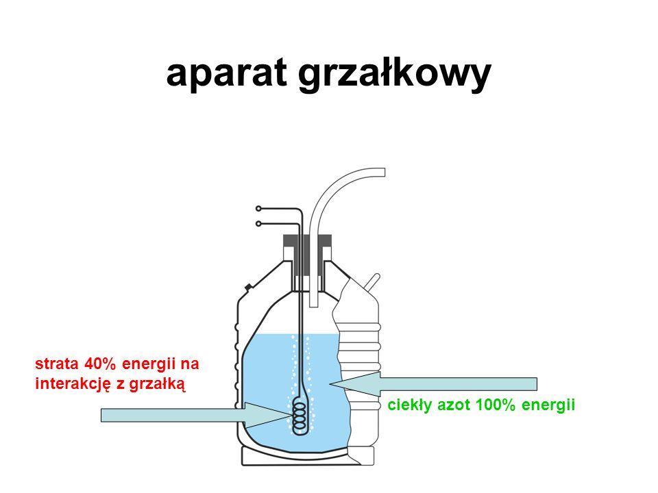 aparat grzałkowy ciekły azot 100% energii strata 40% energii na interakcję z grzałką