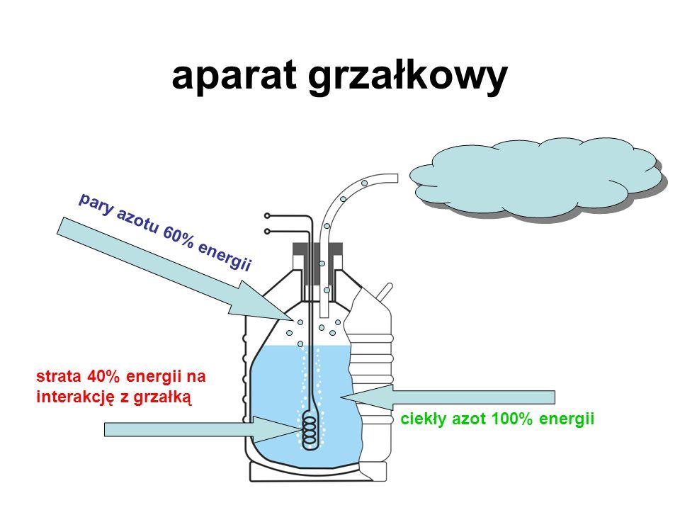 aparat grzałkowy ciekły azot 100% energii strata 40% energii na interakcję z grzałką pary azotu 60% energii