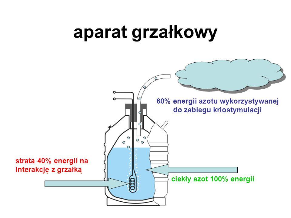 aparat grzałkowy ciekły azot 100% energii strata 40% energii na interakcję z grzałką 60% energii azotu wykorzystywanej do zabiegu kriostymulacji