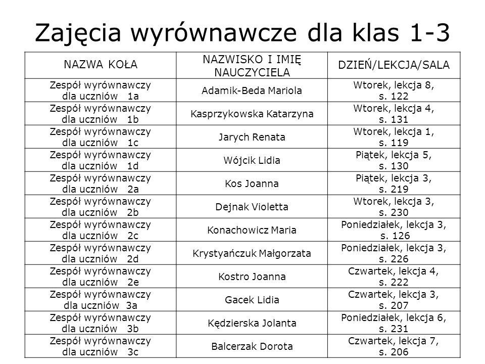 Zajęcia wyrównawcze dla klas 1-3 NAZWA KOŁA NAZWISKO I IMIĘ NAUCZYCIELA DZIEŃ/LEKCJA/SALA Zespół wyrównawczy dla uczniów 1a Adamik-Beda Mariola Wtorek