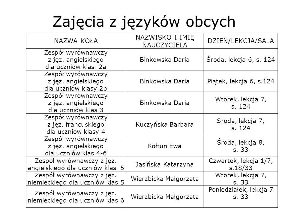 Zajęcia z języków obcych NAZWA KOŁA NAZWISKO I IMIĘ NAUCZYCIELA DZIEŃ/LEKCJA/SALA Zespół wyrównawczy z jęz. angielskiego dla uczniów klas 2a Binkowska