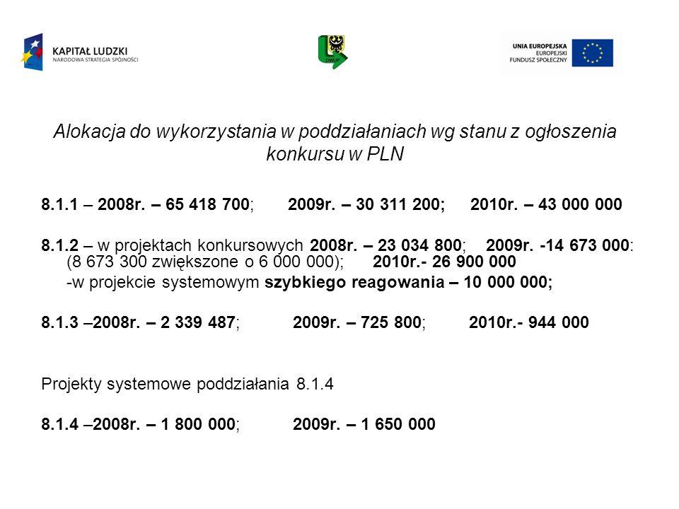 Alokacja do wykorzystania w poddziałaniach wg stanu z ogłoszenia konkursu w PLN 8.1.1 – 2008r. – 65 418 700; 2009r. – 30 311 200; 2010r. – 43 000 000
