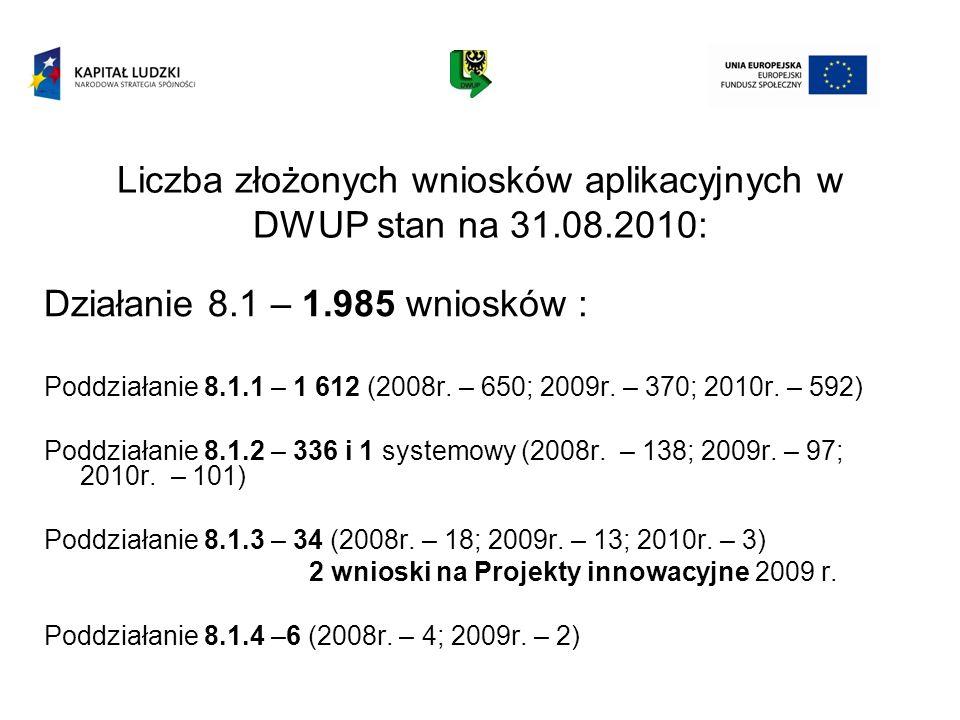 Liczba złożonych wniosków aplikacyjnych w DWUP stan na 31.08.2010: Działanie 8.1 – 1.985 wniosków : Poddziałanie 8.1.1 – 1 612 (2008r. – 650; 2009r. –