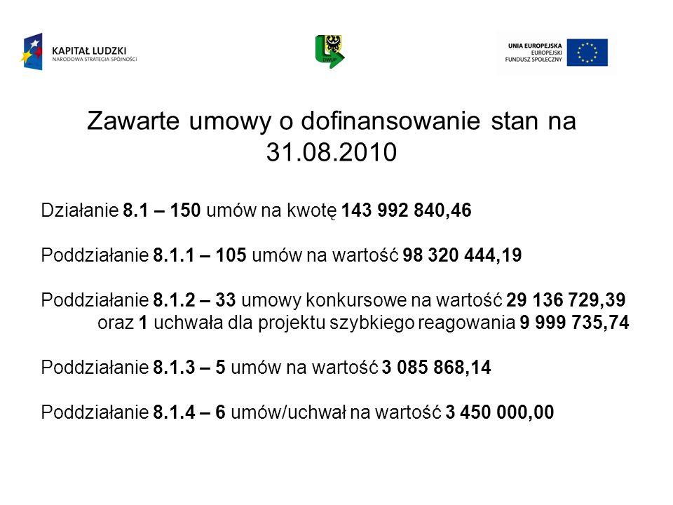 Zawarte umowy o dofinansowanie stan na 31.08.2010 Działanie 8.1 – 150 umów na kwotę 143 992 840,46 Poddziałanie 8.1.1 – 105 umów na wartość 98 320 444