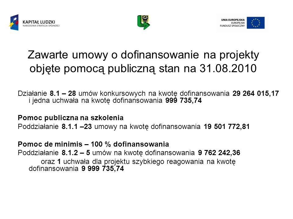 Zawarte umowy o dofinansowanie na projekty objęte pomocą publiczną stan na 31.08.2010 Działanie 8.1 – 28 umów konkursowych na kwotę dofinansowania 29