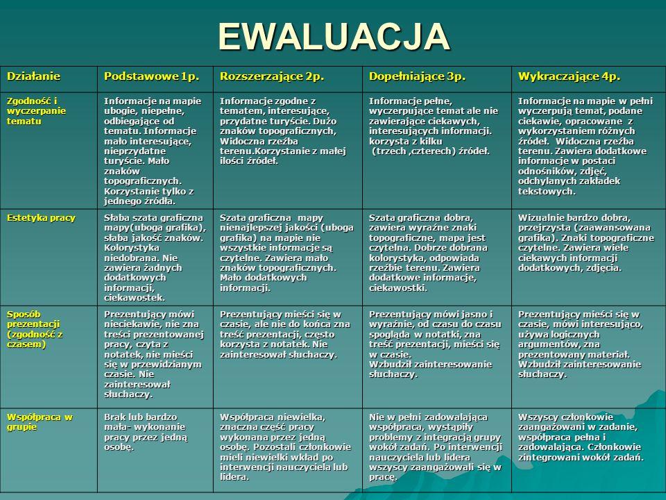 EWALUACJA Działanie Podstawowe 1p. Rozszerzające 2p. Dopełniające 3p. Wykraczające 4p. Zgodność i wyczerpanie tematu Informacje na mapie ubogie, niepe