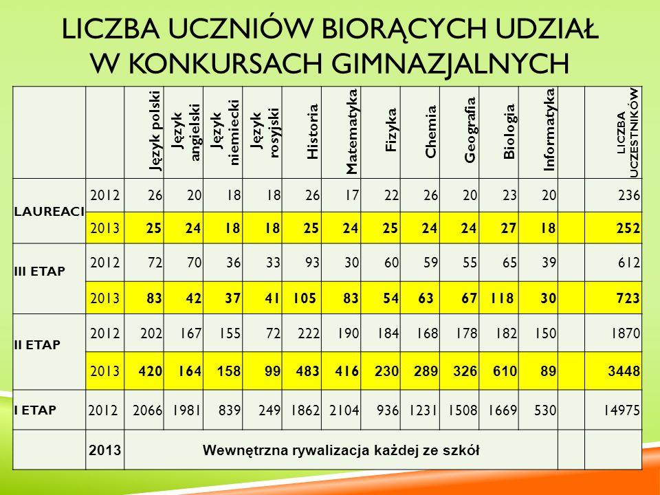 LICZBA UCZNIÓW BIORĄCYCH UDZIAŁ W III ETAPIE FINALIŚCI 2012/2013