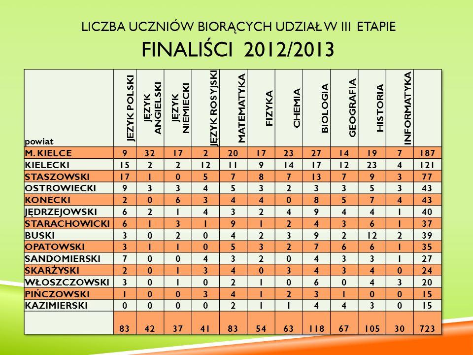LAUREACI KONKURSÓW W SZKOŁACH GIMNAZJALNYCH 2012/2013 powiat JĘZYK POLSKI JĘZYK ANGIELSKI JĘZYK NIEMIECKI JEZYK ROSYJSKI MATEMATYKA FIZYKA CHEMIA BIOLOGIA GEOGRAFIA HISTORIA INFORMATYKA M.