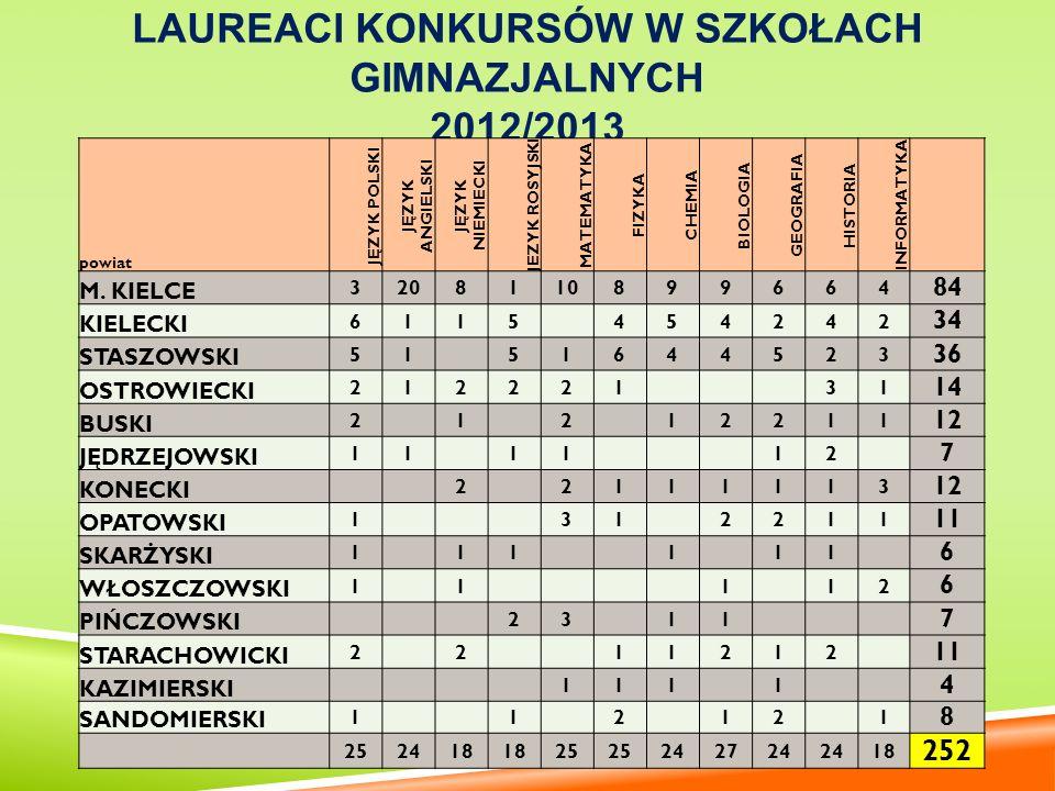 Laureaci w szkołach gimnazjalnych powiat 2013 M.