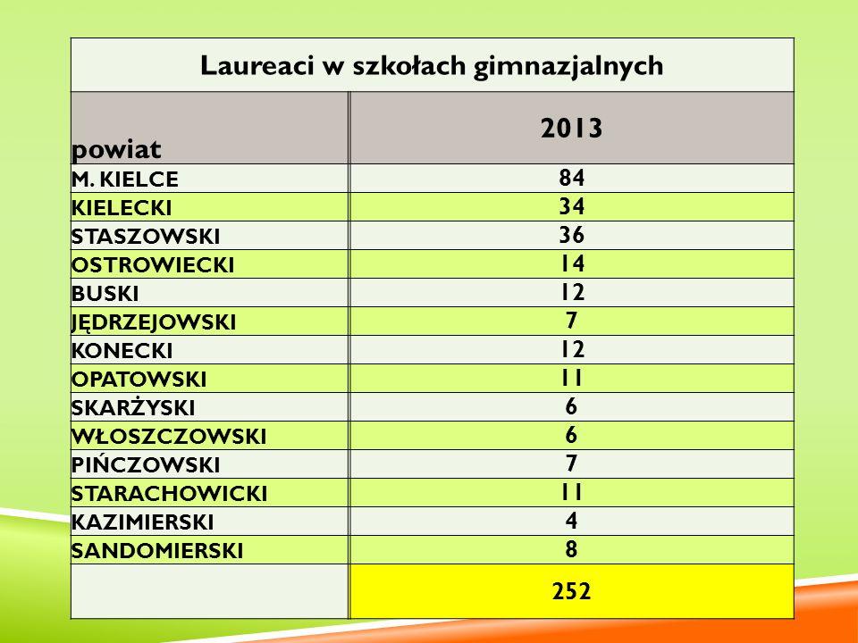 Laureaci w szkołach gimnazjalnych powiat 2013 M. KIELCE 84 KIELECKI 34 STASZOWSKI 36 OSTROWIECKI 14 BUSKI 12 JĘDRZEJOWSKI 7 KONECKI 12 OPATOWSKI 11 SK