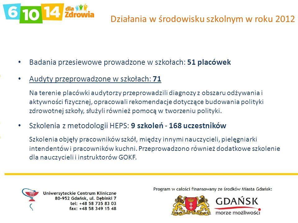 Działania w środowisku szkolnym w roku 2012 Badania przesiewowe prowadzone w szkołach: 51 placówek Audyty przeprowadzone w szkołach: 71 Na terenie pla