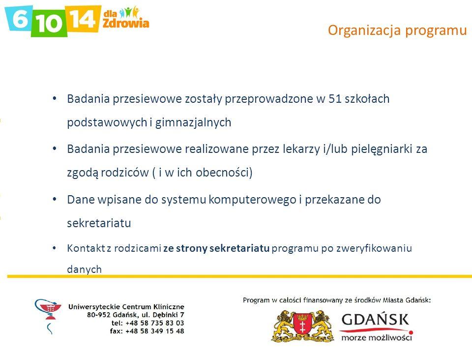Organizacja programu Badania przesiewowe zostały przeprowadzone w 51 szkołach podstawowych i gimnazjalnych Badania przesiewowe realizowane przez lekar