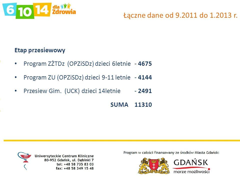Łączne dane od 9.2011 do 1.2013 r. Etap przesiewowy Program ZŻTDz (OPZiSDz) dzieci 6letnie - 4675 Program ZU (OPZiSDz) dzieci 9-11 letnie - 4144 Przes