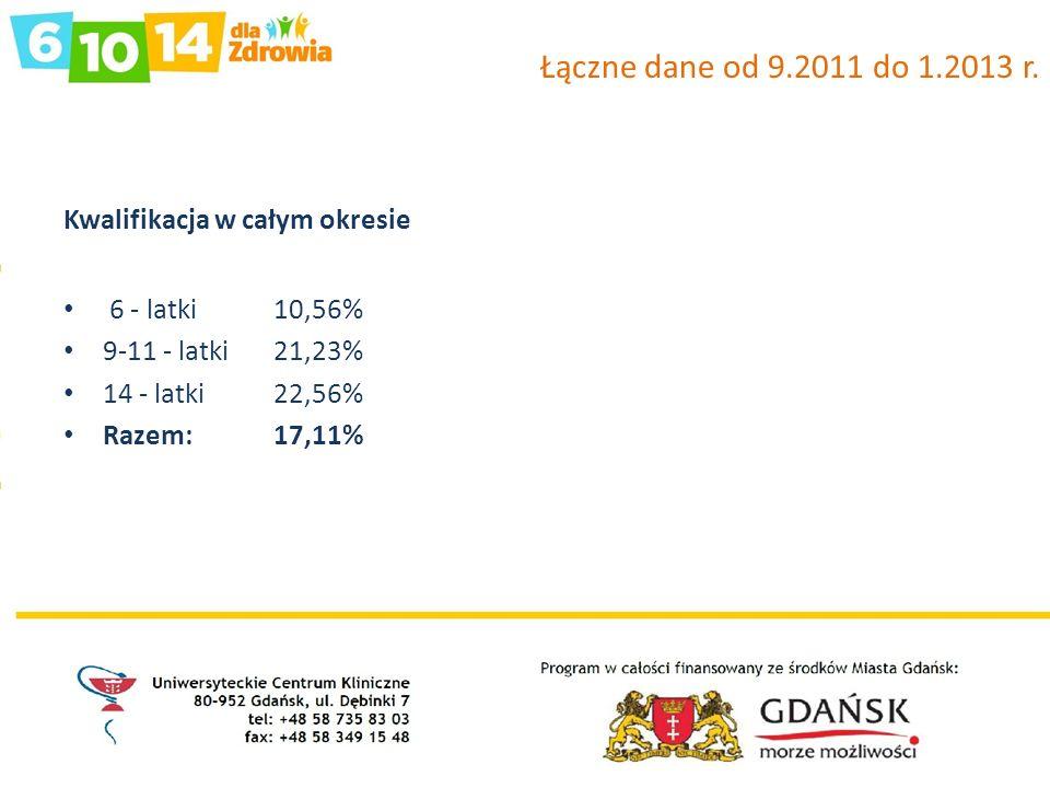 Łączne dane od 9.2011 do 1.2013 r. Kwalifikacja w całym okresie 6 - latki 10,56% 9-11 - latki 21,23% 14 - latki 22,56% Razem: 17,11%